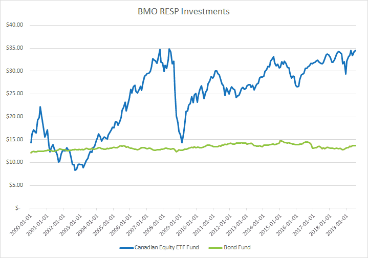 Line graph of RESP investing showing a Canadian equity fund and Canadian bond fund, by moneyinyourtea.com