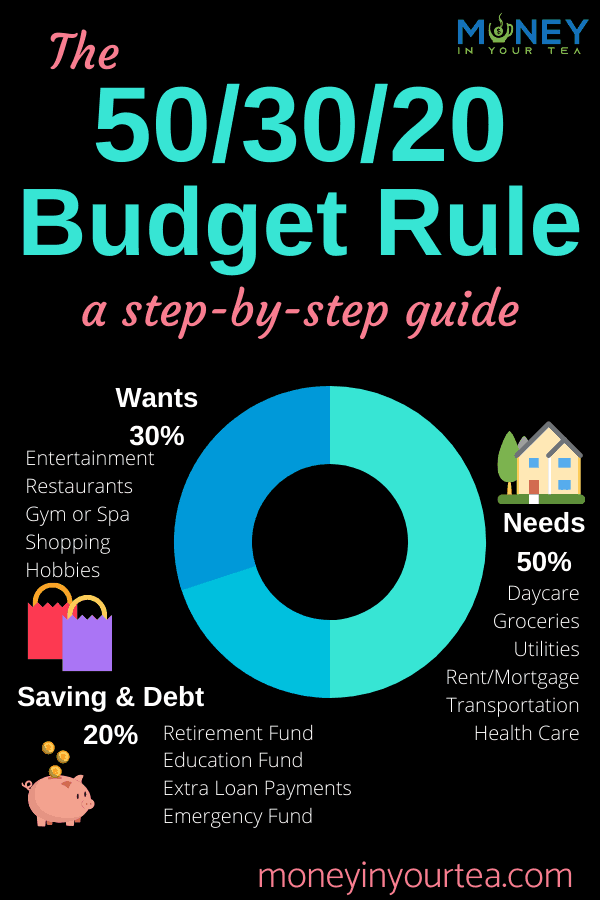 "Pinnable image for ""The 50/30/20 Budget Rule:  a step-by-step guide"" by moneyinyourtea.com"