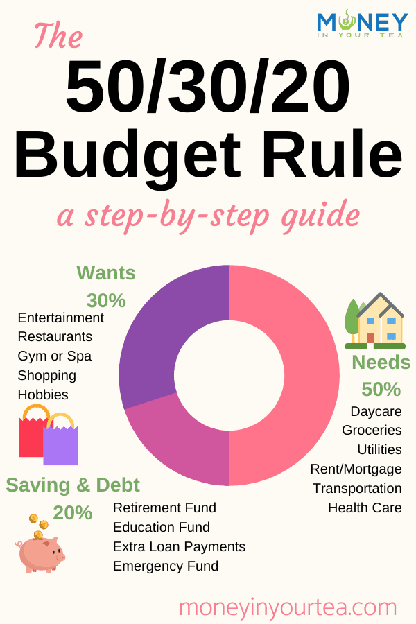 The 50/30/20 budget rule, a step-by-step guide, pinnable image from moneyinyourtea.com