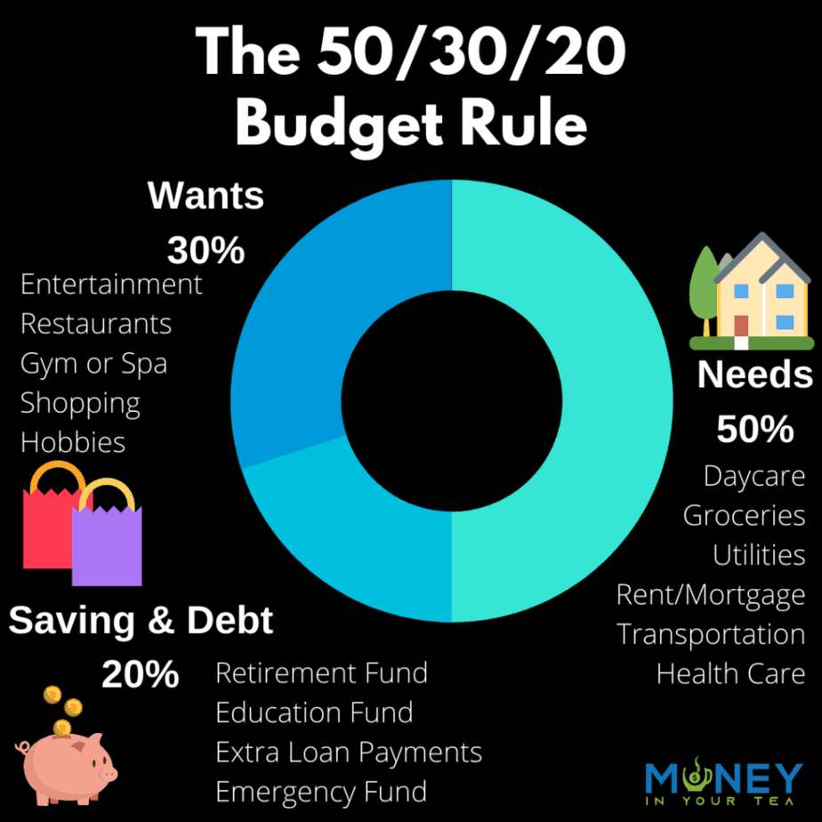 The 50/30/20 Budget Rule, donut graph by moneyinyourtea.com