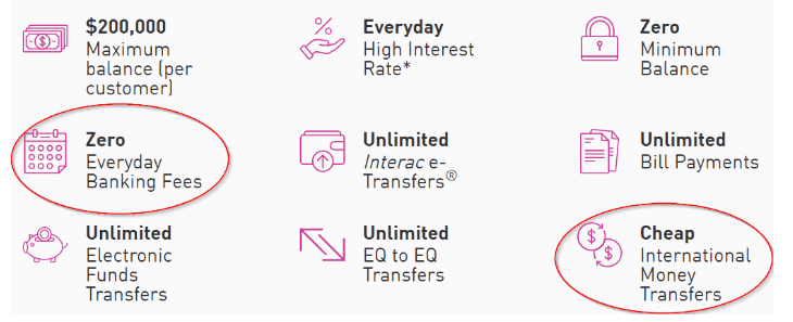 The many features of EQ Bank accounts