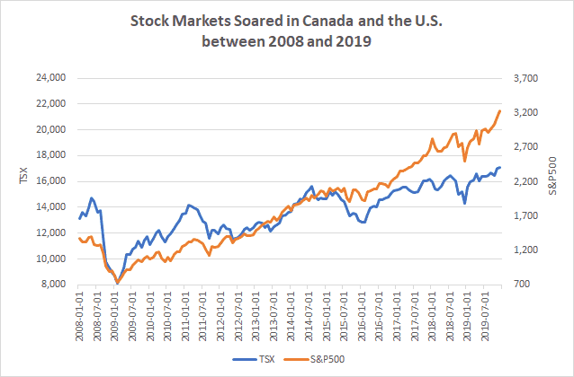 Stock market graph for Canada and U.S.  Are we due for a stock market crash in 2020?