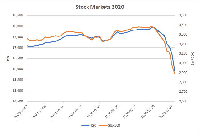 stock market crash of 2020