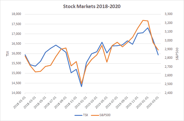 How does the stock market crash of 2020 compare to 2018?