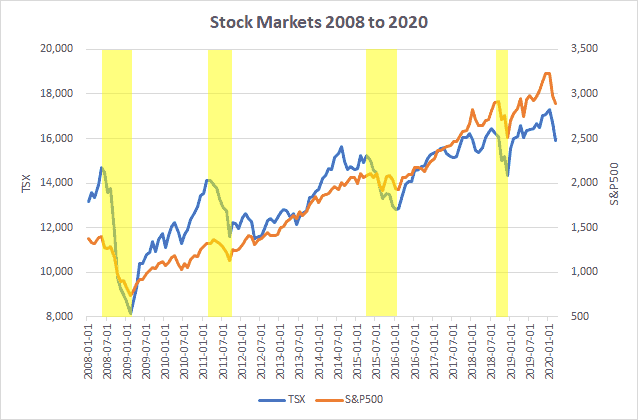 Stock market graph 2008 to 2020, showing the TSX and S&P