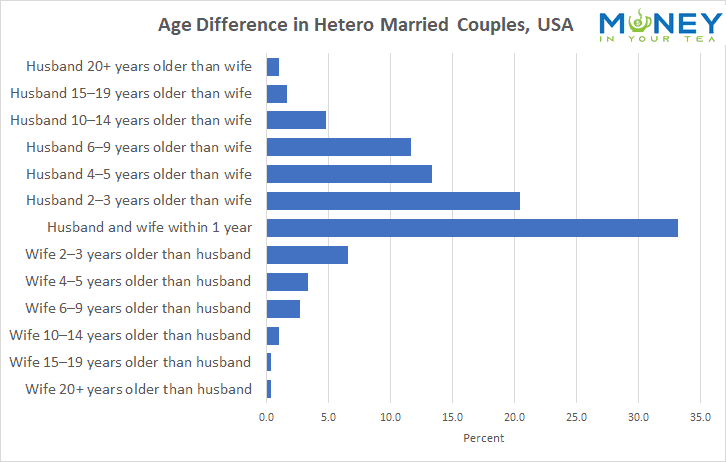 Age Different in Hetero Married Couples, USA, from moneyinyourtea.com