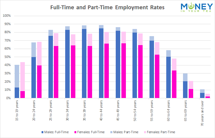 Full-time and part-time employment rates in Canada, from moneyinyourtea.com