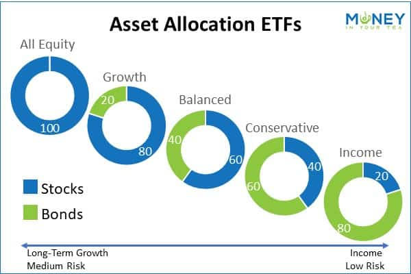 Asset Allocation ETFs Profile graph created by moneyinyourtea.com