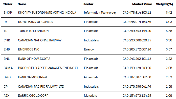 Top 10 holdings of iShares XIC