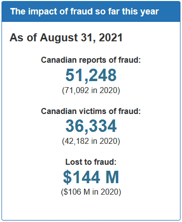 Canadians lost over $140 million to fraud in the first 8 months of 2021.